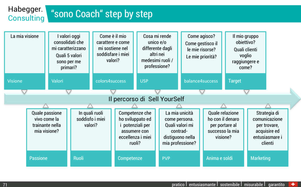 Processo_SellYourSelf